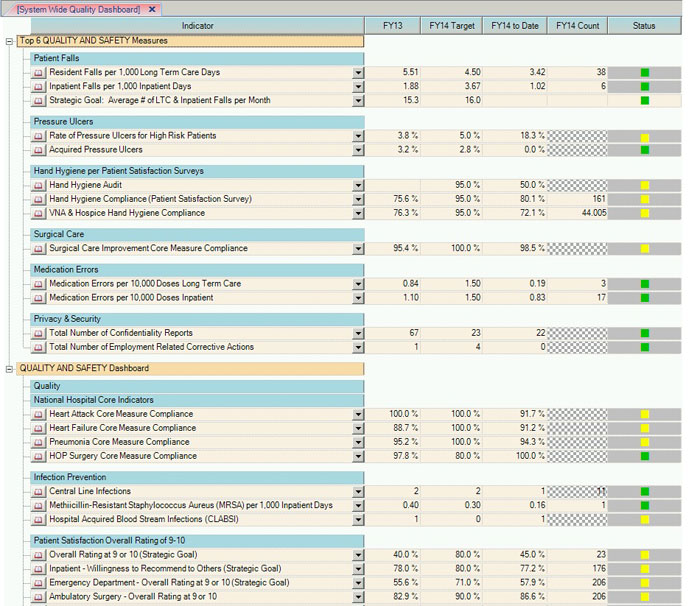 Quality and Value Dashboard
